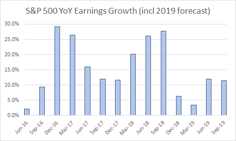S&P 500 Year-on-Year Earnings Growth Forecast