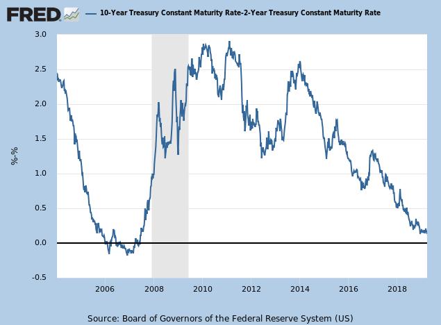 10-Year minus 2-Year Treasury Yields