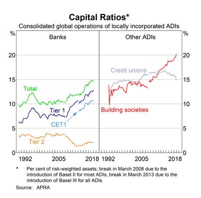Australia: Bank Capital
