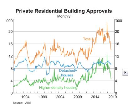 Australia: Building Approvals
