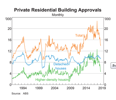 Australia: Building Approvals