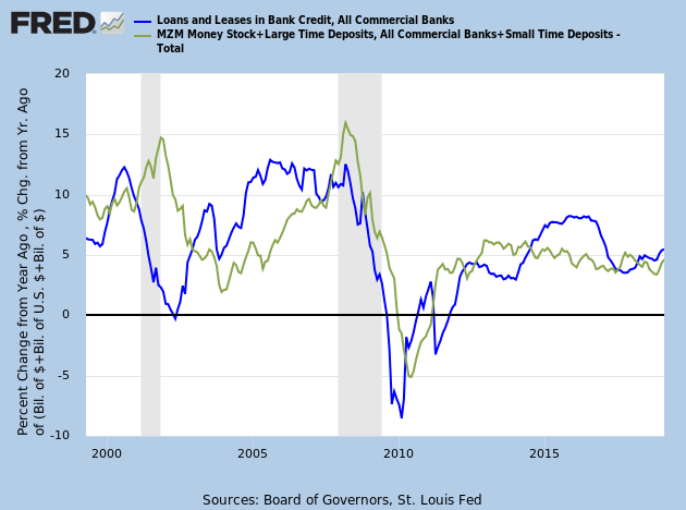 Credit Growth and Broad Money Supply