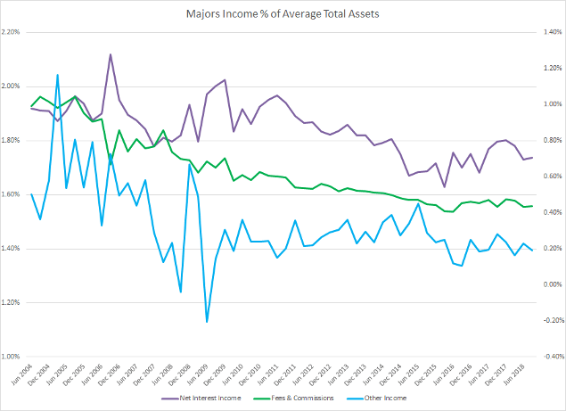 Banks Income as % of Total Assets