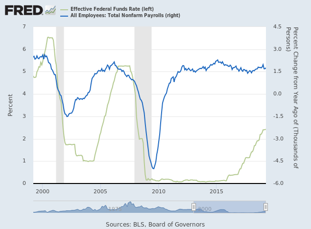 Employment Growth and Fed Funds Rate