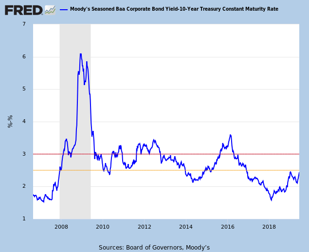10-Year Baa minus Treasury Yield