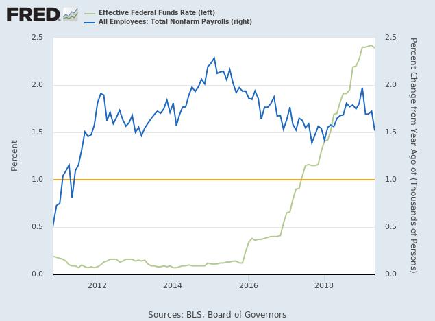 Employment Growth & FFR