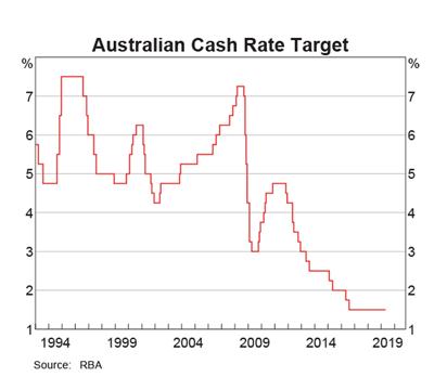 RBA Cash Target Rate