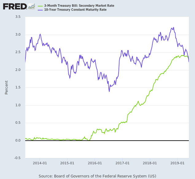 Yield Differential: 10-Year and 3-Month Treasuries