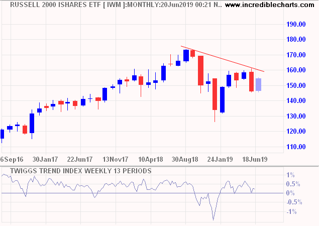 Russell 2000 ETF