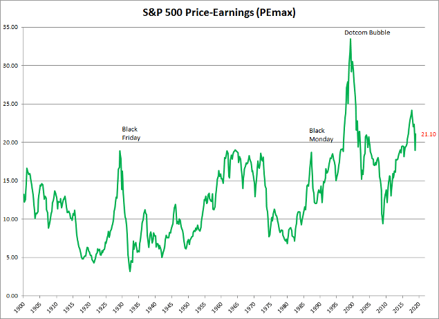 S&P 500 historic PE ratio based on highest prior earnings