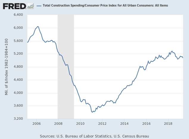 Construction Expenditure/CPI