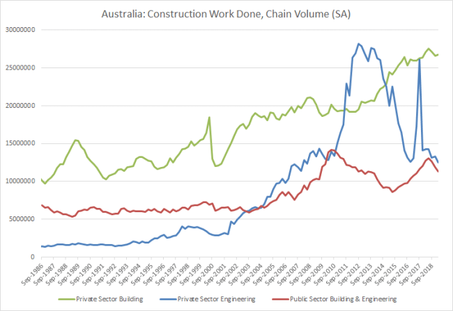 Australia: Construction Work Done
