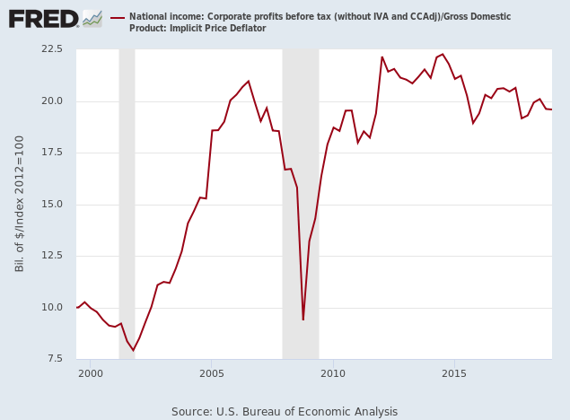 Corporate Profits before tax adjusted for Inflation