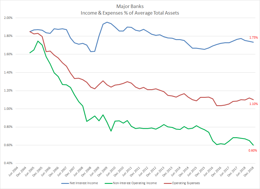 Majors: Income & Expenses