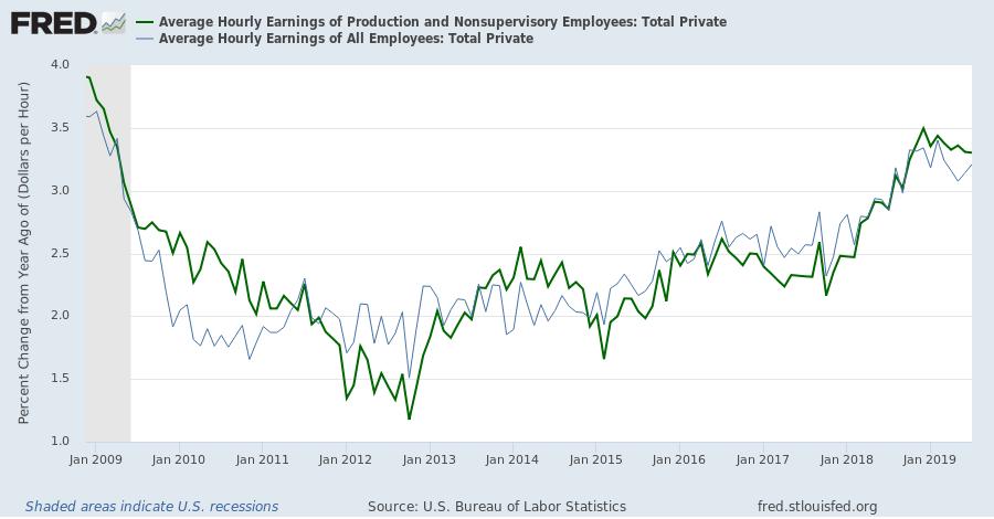 Average Hourly Wage