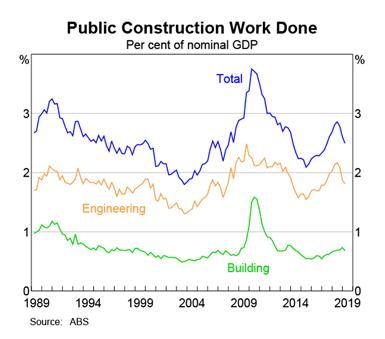 Australia: Public Construction