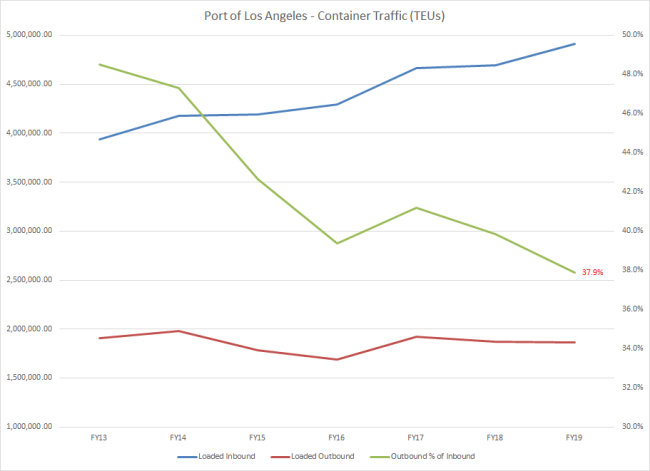 Port of Los Angeles Container Traffic
