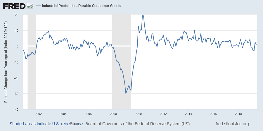 Consumer Durables Production