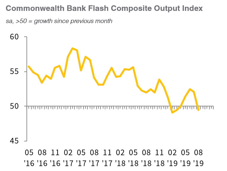 Commonwealth Bank Markit Flash PMI