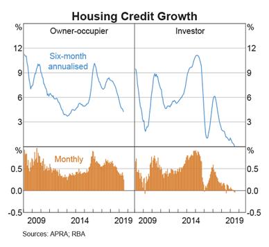 Australia Housing Credit