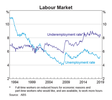Australia Unemployment & Underemployment