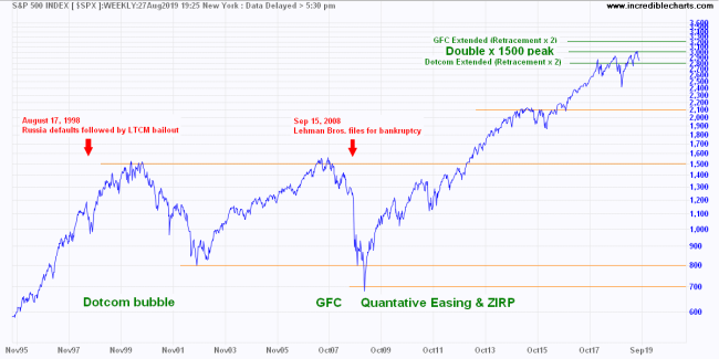 S&P 500 Target Calculation