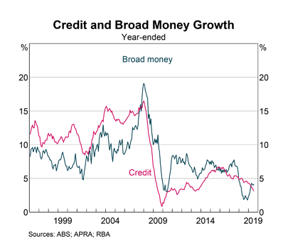 Australia: Credit Growth