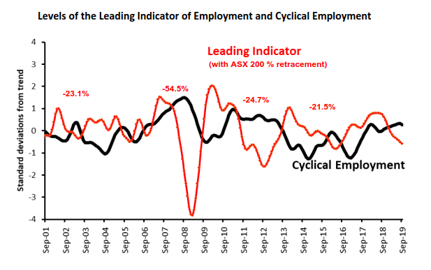 Leading Index of Employment