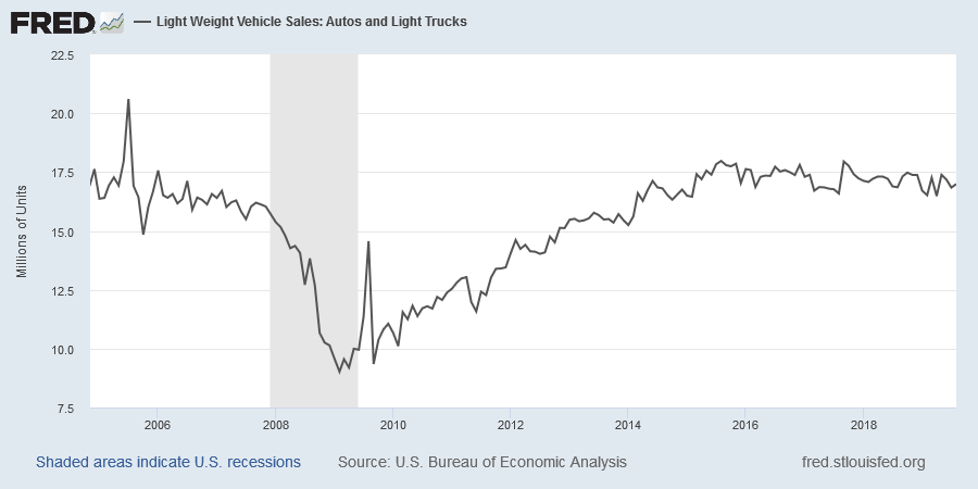 Light Vehicle Sales (Units)