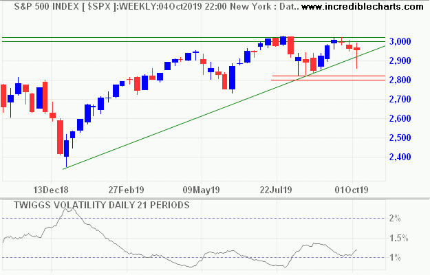 S&P 500 21-Day Volatility