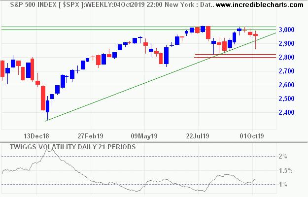 S&P 500 21-Day Volatility