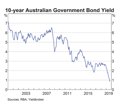 Australia: 10-Year Bond Yield
