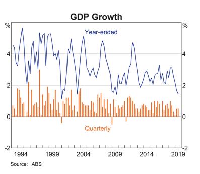 Australia: GDP Growth