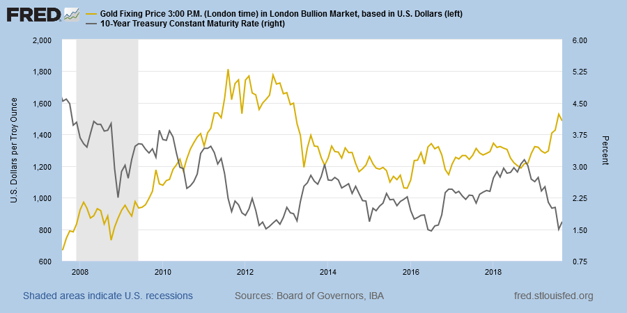 Spot Gold in USD compared to Real 10-Year Treasury Yields