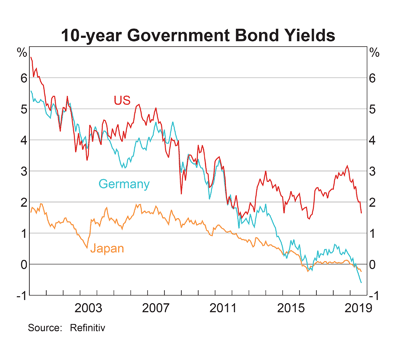 Negative Bond Yields in Germany & Japan