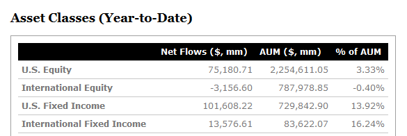ETF Flows YTD