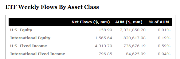 ETF Flows W/E 25 October 2019