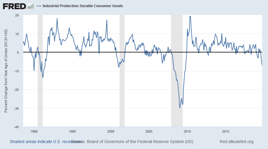 Industrial Production: Durable Consumer Goods
