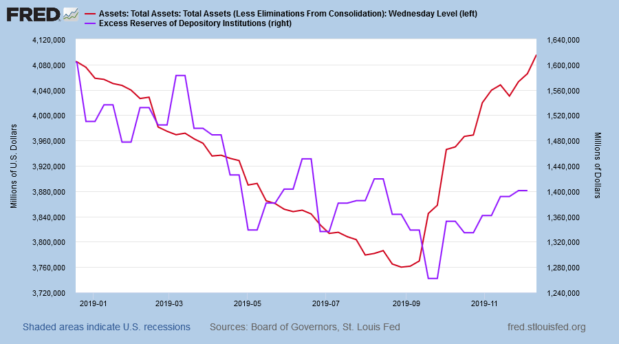 Excess Reserves on Deposit and Fed Assets
