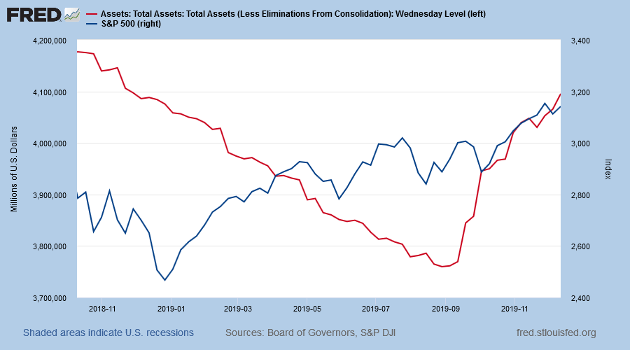 S&P 500 and Fed Assets
