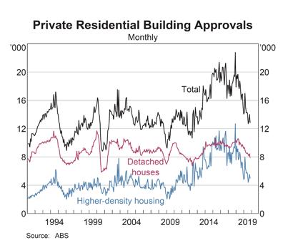 Australia Building Approvals