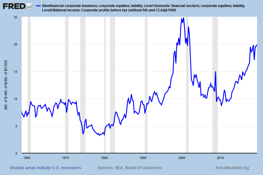 Market Cap/Corporate Profits before Tax
