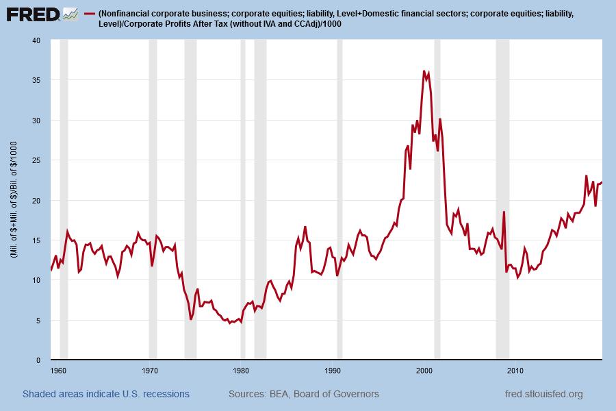 Market Cap/Corporate Profits after Tax