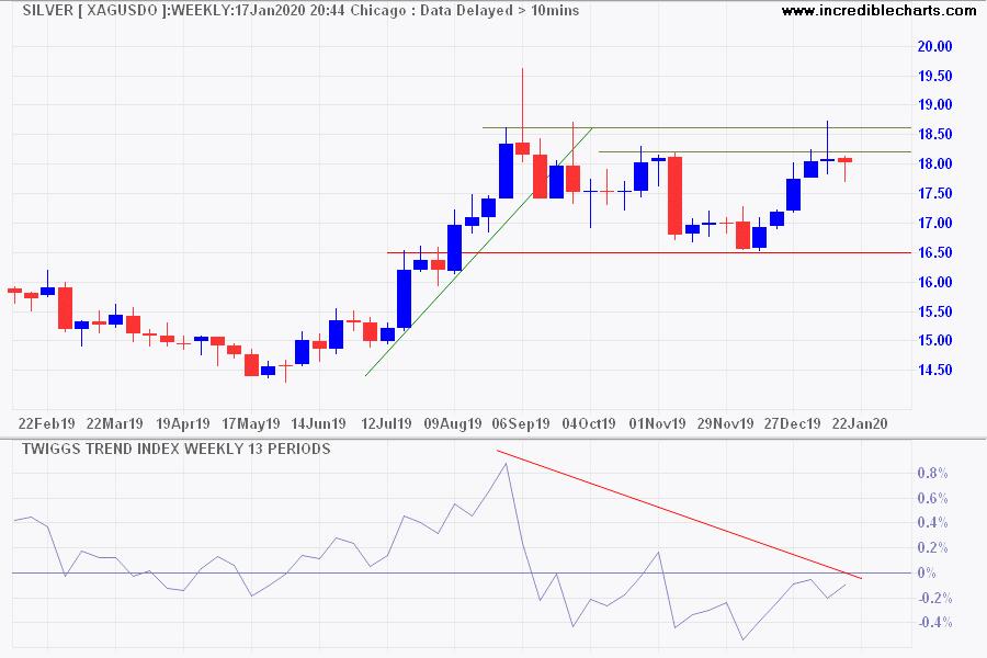Silver (USD/ounce)
