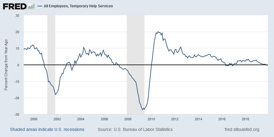 Temporary Jobs