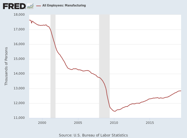 Manufacturing Jobs USA