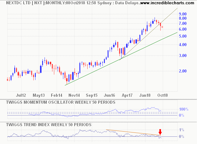Twiggs Momentum and Trend Index (50 week)