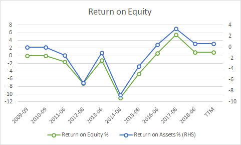 Return on Equity and Return on Assets