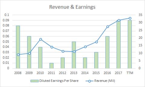 PME Revenue & Earnings per share