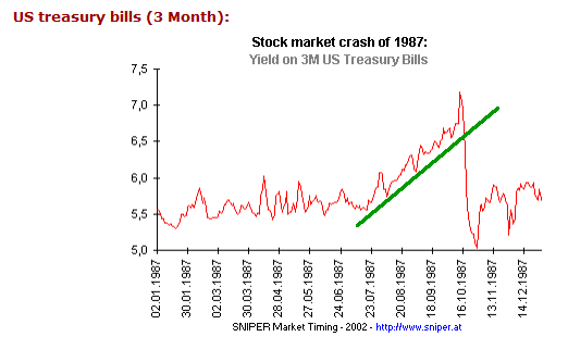 3 Month Treasury Bill Rates